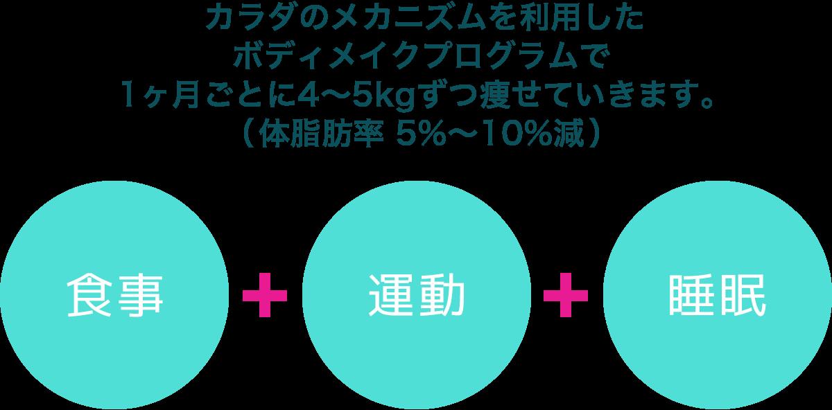 カラダのメカニズムを利用したボディメイクプログラムで1ヶ月ごとに4~5kgずつ痩せていきます。